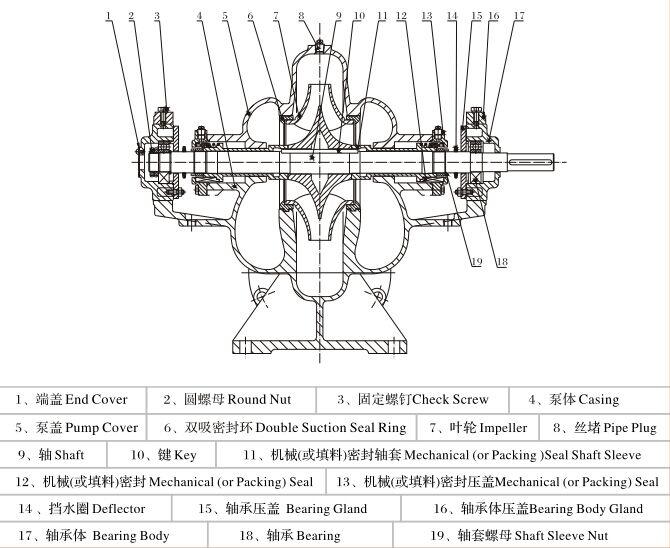 Split case pump, Split casing pump, China split case pump manufacturer